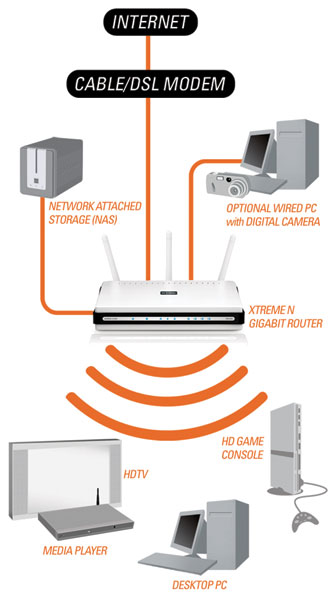 DIR-655 Xtreme N Gigabit Router Product Diagram