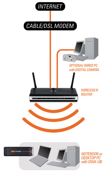 DWA-130 Wireless N USB Adapter Product Diagram